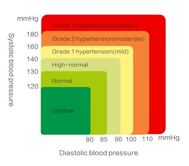 blood pressure/BP